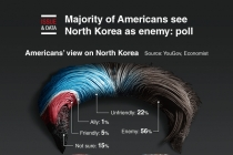 [Graphic News] Majority of Americans see North Korea as enemy: poll