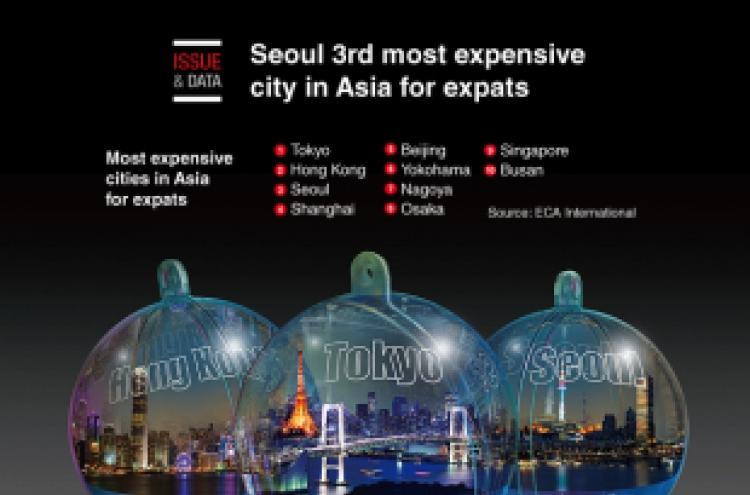 [Graphic News] Seoul 3rd most expensive city in Asia for expats