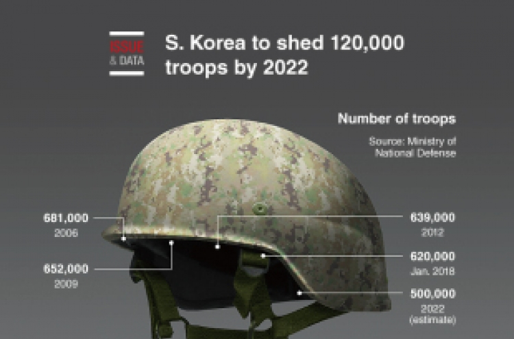 [Graphic News] S. Korea to shed 120,000 troops by 2022