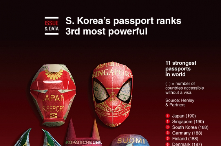 [Graphic News] S. Korea's passport ranks 3rd most powerful