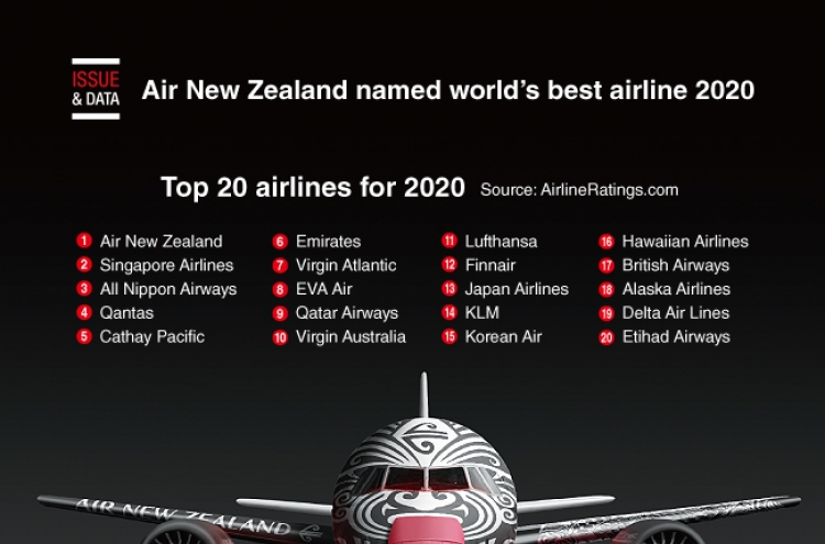 [Graphic News] Air New Zealand named world's best airline 2020