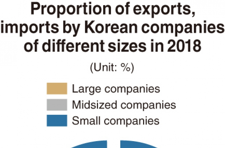 [Monitor] South Korea's conglomerates continue to dominate trade