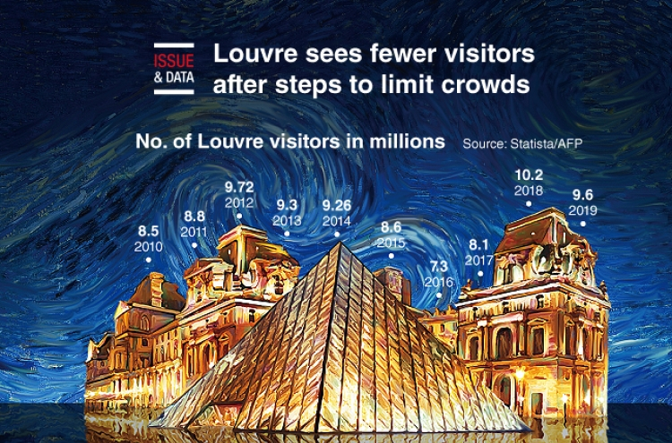 [Graphic News] Louvre sees fewer visitors after steps to limit crowds