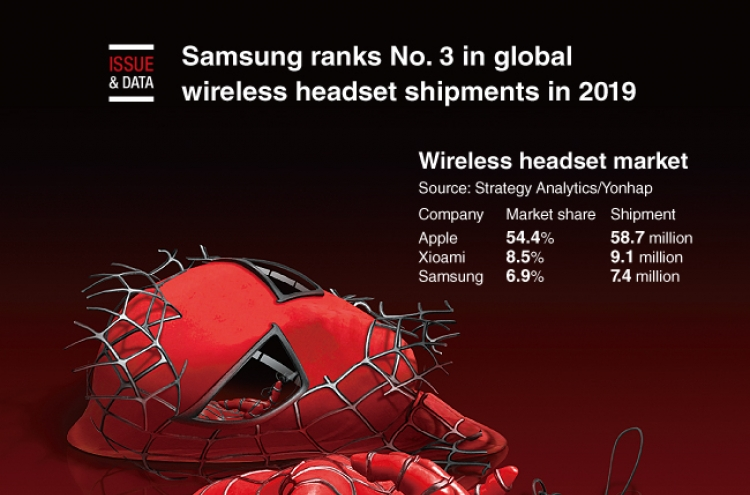 [Graphic News] Samsung ranks No. 3 in global wireless headset shipments in 2019