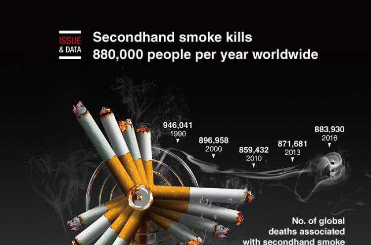 [Graphic News] Secondhand smoke kills 880,000 people per year worldwide