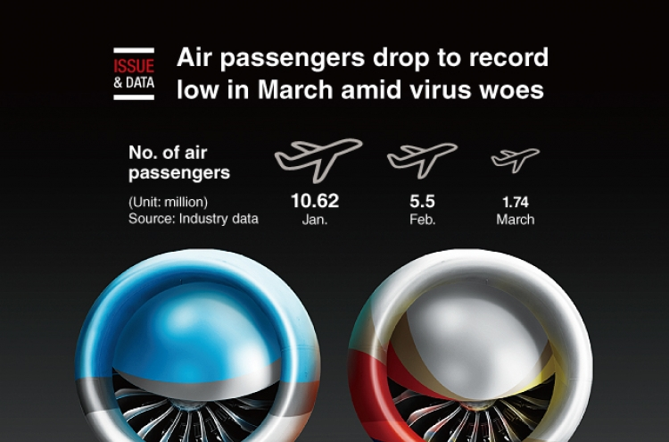 [Graphic News] Air passengers drop to record low in March amid virus woes
