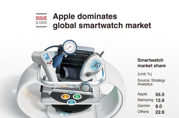 [Graphic News] Apple dominates global smartwatch market