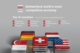 Switzerland world's most competitive economy