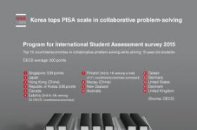 Korea tops PISA scale in collaborative problem-solving