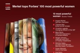 Merkel tops Forbes' 100 most powerful women