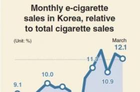 E-cigarette sales on the rise in Korea
