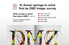 'N. Korea' springs to mind first as DMZ image: survey