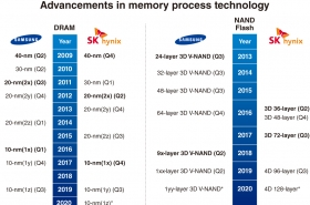 Samsung chips vs. SK hynix chips: How do they fare against each other?
