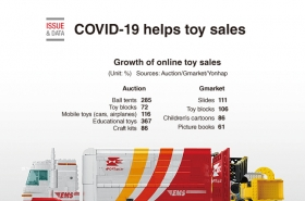 [Graphic News]  COVID-19 helps toy sales