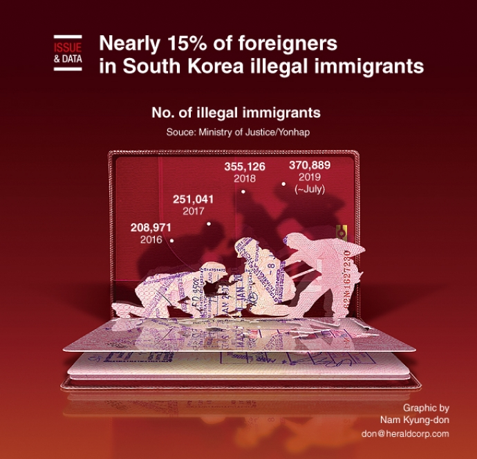 Nearly 15% of foreigners in S. Korea illegal immigrants