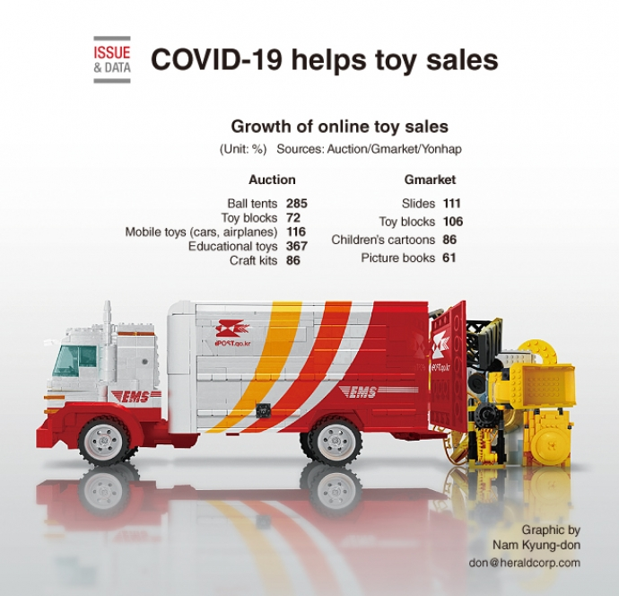 COVID-19 helps toy sales