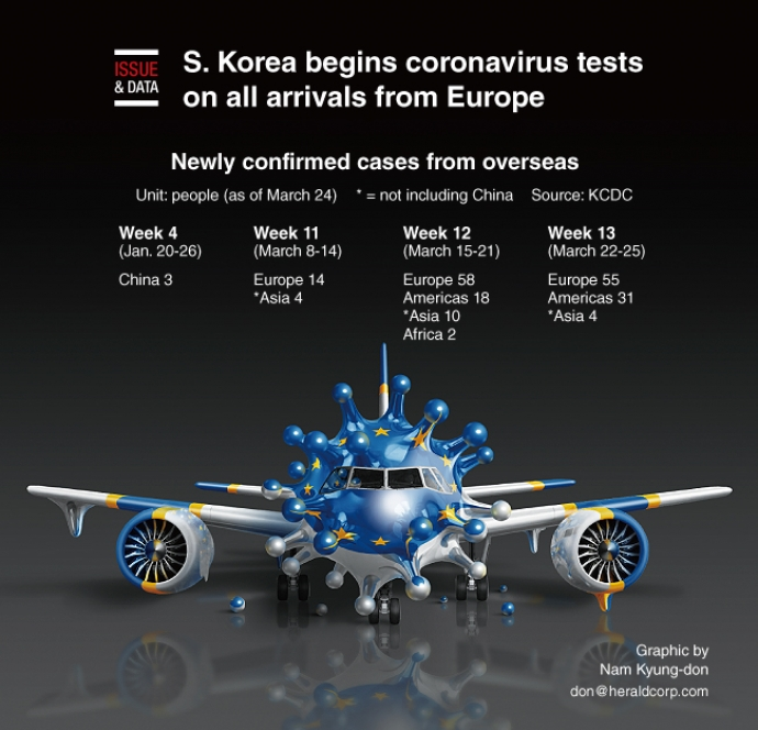 S. Korea begins coronavirus tests on all arrivals from Europe