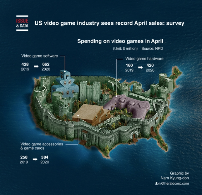 US video game industry sees record April sales: survey