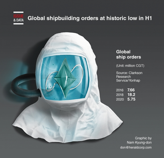 Global shipbuilding orders at historic low in H1