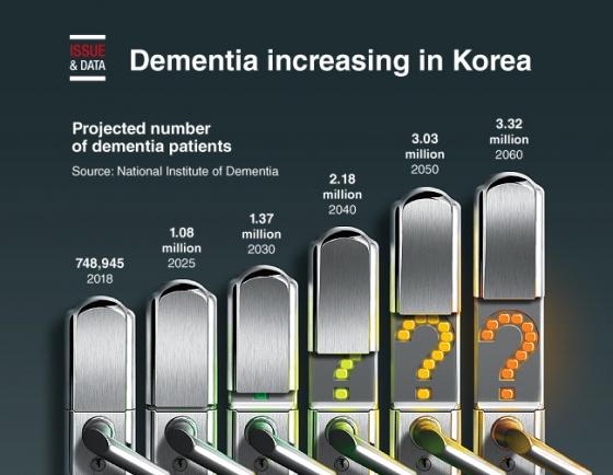 [Graphic News] Dementia increasing in Korea