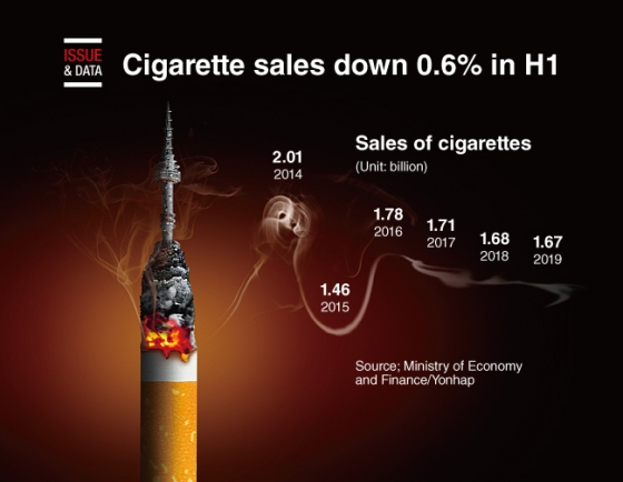 [Graphic News] Cigarette sales down 0.6% in H1