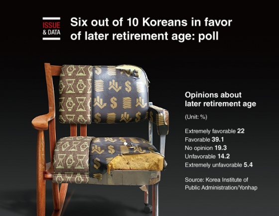 [Graphic News] Six out of 10 Koreans in favor of later retirement age: poll