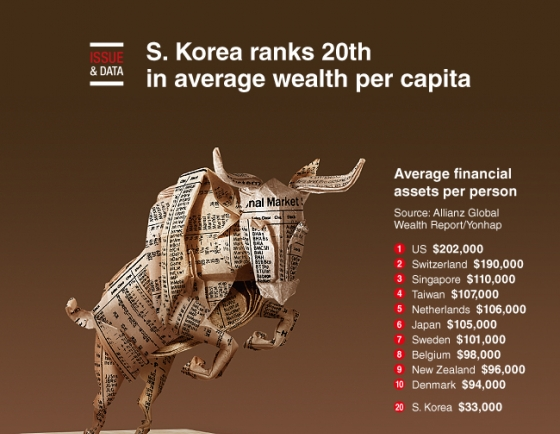 [Graphic News] S. Korea ranks 20th in average wealth per capita