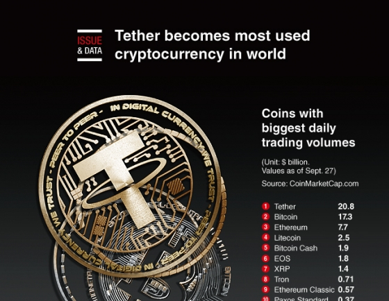 [Graphic News] Tether becomes most used cryptocurrency in world