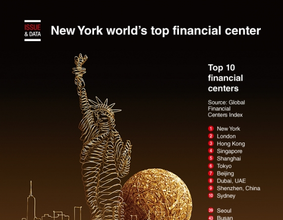 [Graphic News] New York world's top financial center