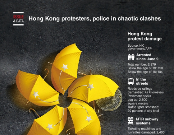 [Graphic News] Hong Kong protesters, police in chaotic clashes