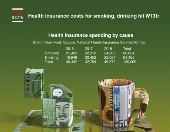 [Graphic News] Health insurance costs for smoking, drinking hit W13tr