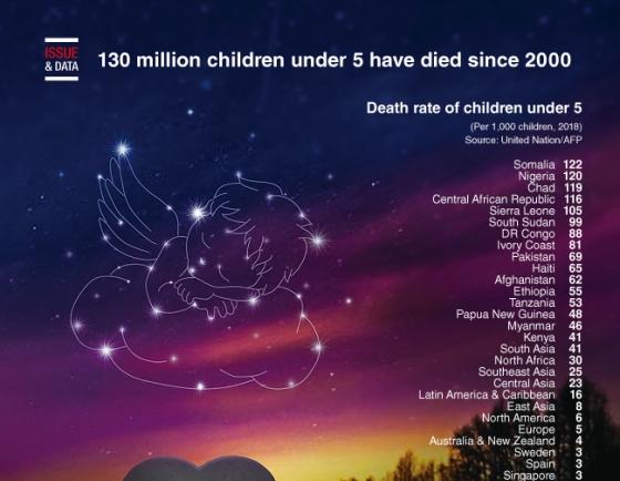 [Graphic News] 130 million children under 5 have died since 2000