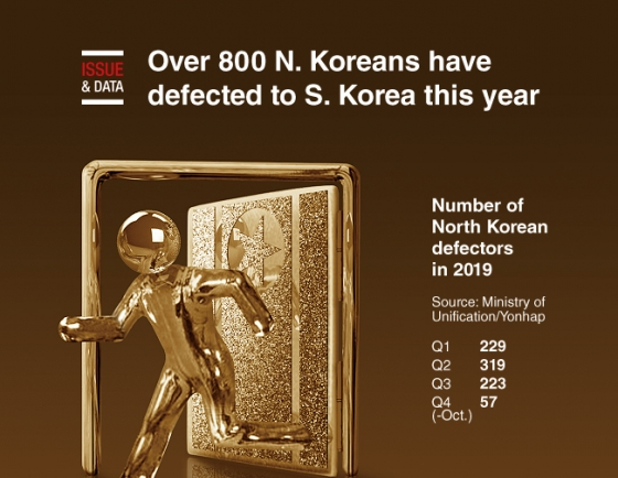 [Graphic News] Over 800 North Koreans have defected to S. Korea this year