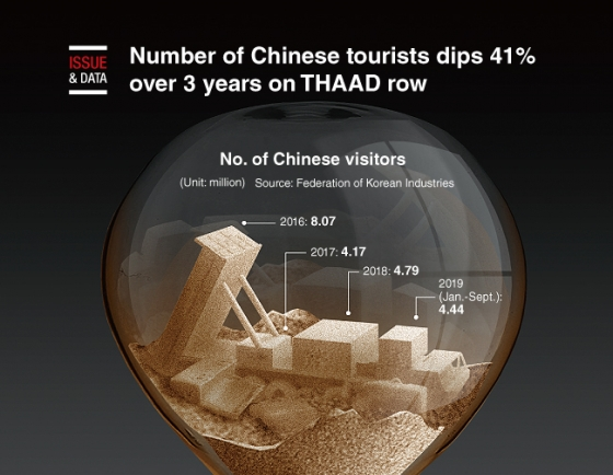 [Graphic News] Number of Chinese tourists dips 41% over 3 years on THAAD row