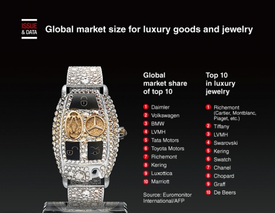 [Graphic News] Global market size for luxury goods and jewelry