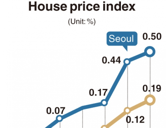 [Monitor] House prices soar despite tough regulations