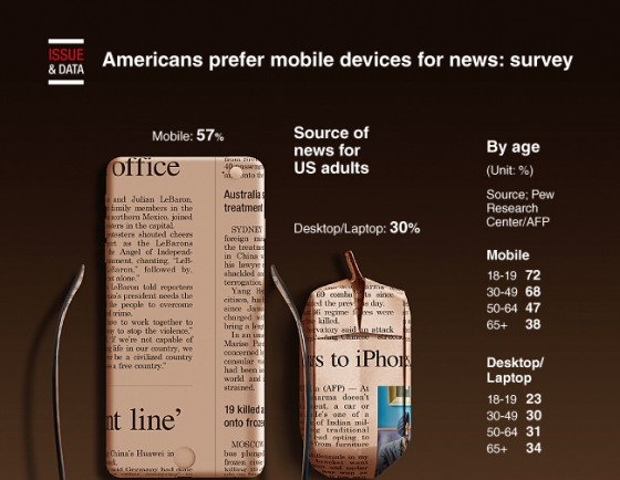 [Graphic News] Americans prefer mobile devices for news: survey
