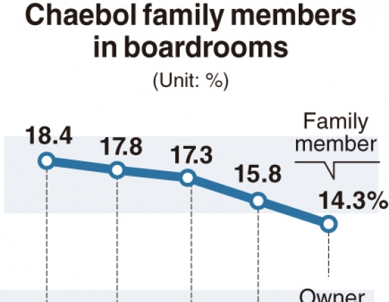 [Monitor] Owner families' presence in boardrooms down