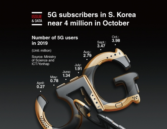 [Graphic News] 5G subscribers in S. Korea near 4 million in October
