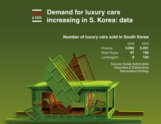 [Graphic News] Demand for luxury cars increasing in S. Korea: data