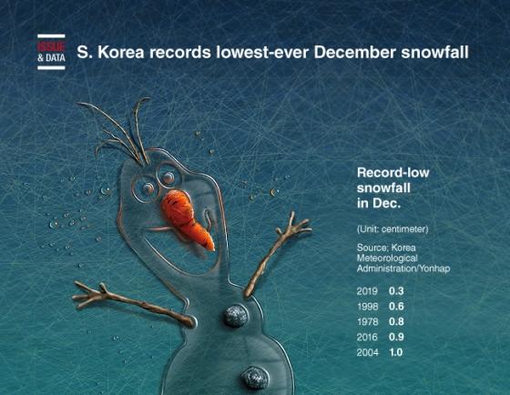 [Graphic News] S. Korea records lowest-ever December snowfall