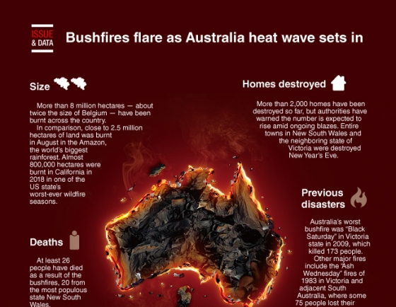 [Graphic News] Bushfires flare as Australia heat wave sets in