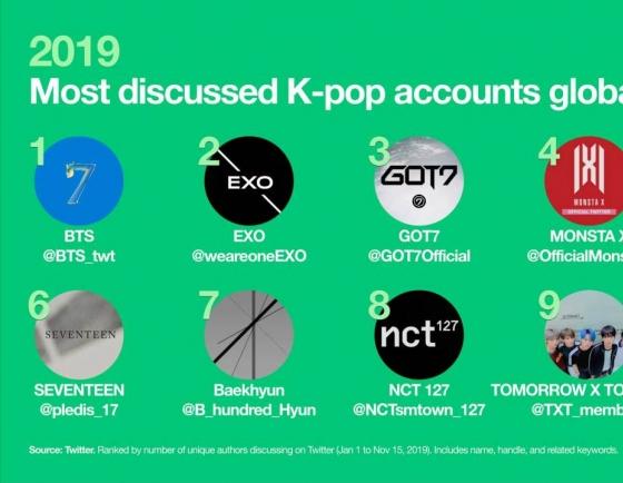 K-pop generates over 6 billion tweets in 2019
