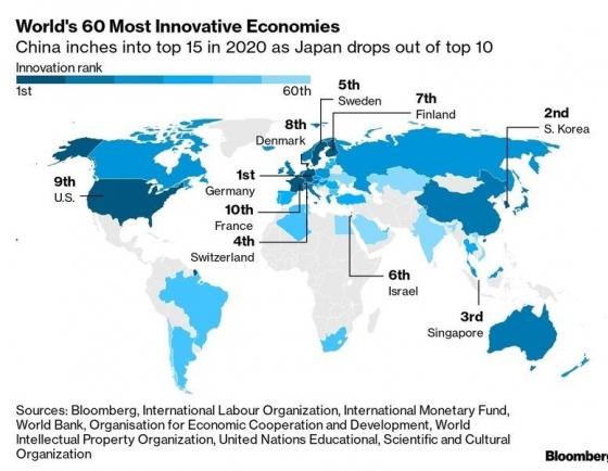 S. Korea breaks six-year winning streak on Bloomberg Innovation Index