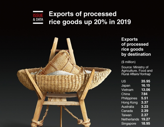 [Graphic News] Exports of processed rice goods up 20% in 2019