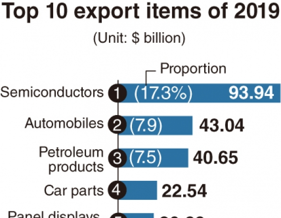 [Monitor] Chip exports down, car exports up