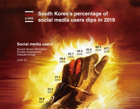 [Graphic News] South Korea's percentage of social media users dips in 2019