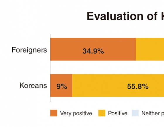 More than 76 percent of non-Koreans have positive image of Korea: KOCIS