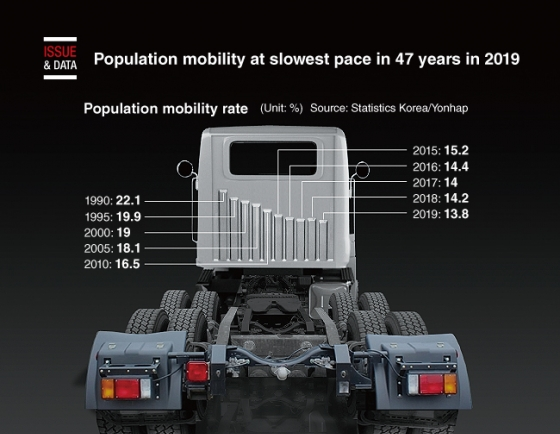 [Graphic News] Population mobility at slowest pace in 47 years in 2019