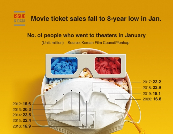 [Graphic News] Movie ticket sales fall to 8-year low in Jan.